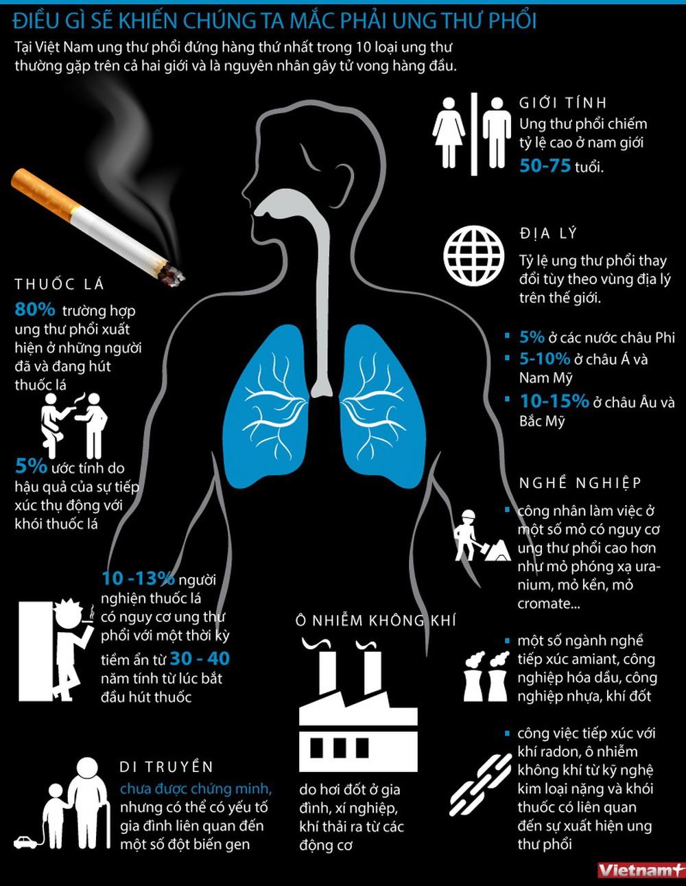 các nguyên nhân gây ung thư phổi